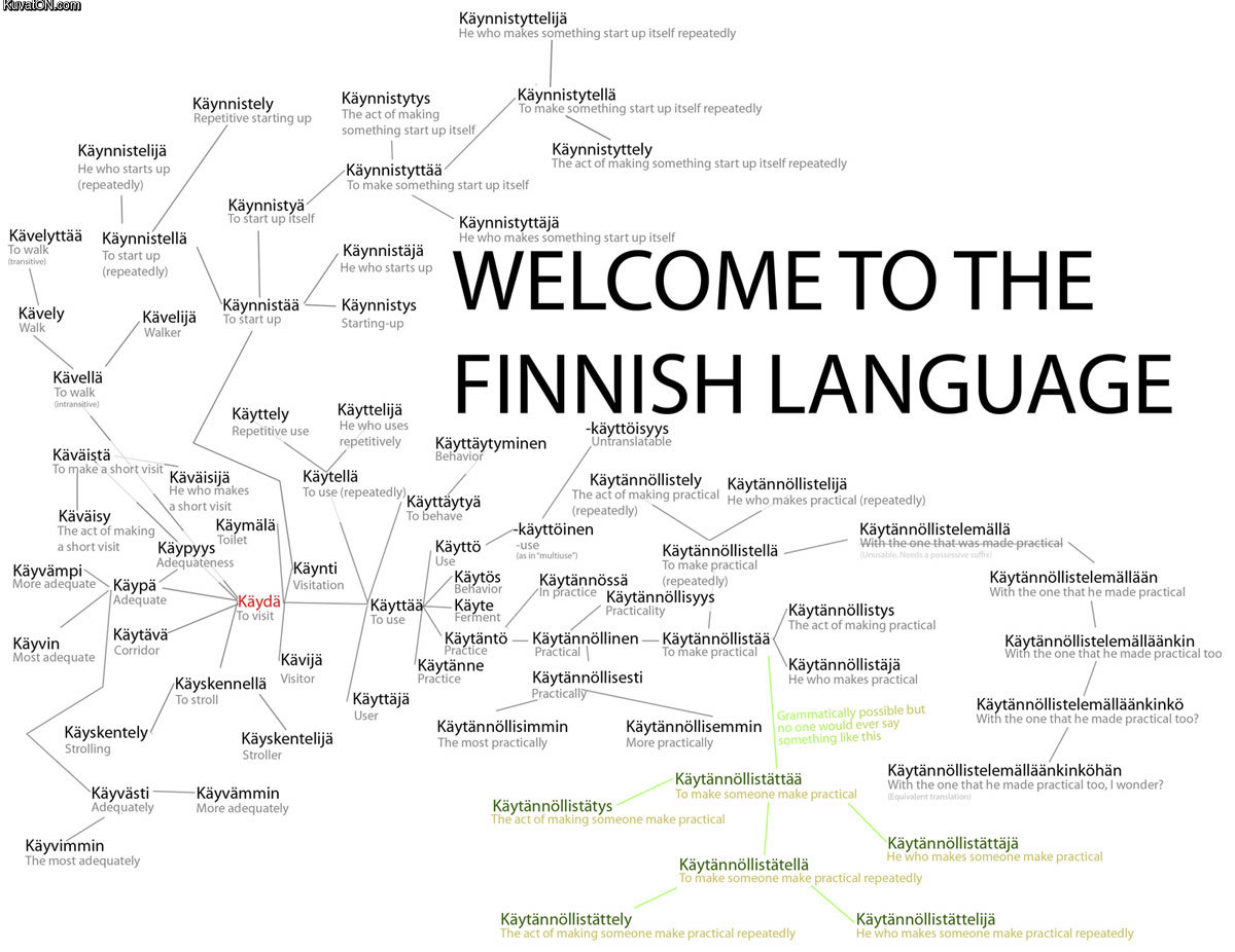How to Speak Basic Finnish: 7 Steps (with Pictures) - wikiHow