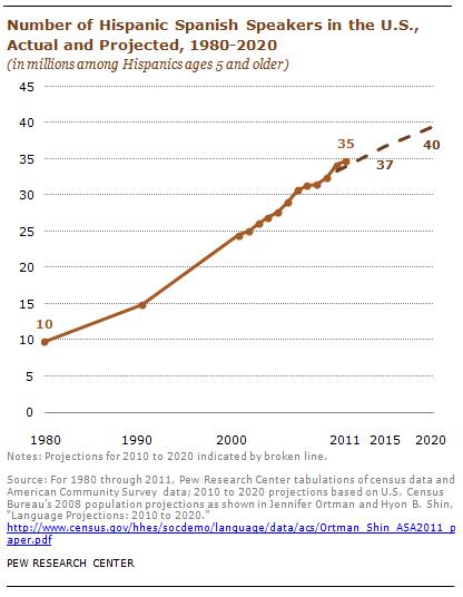 Chart_US_Cencus01