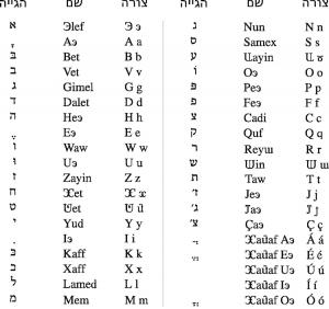 Hebrew alphabet via he / Wikimedia